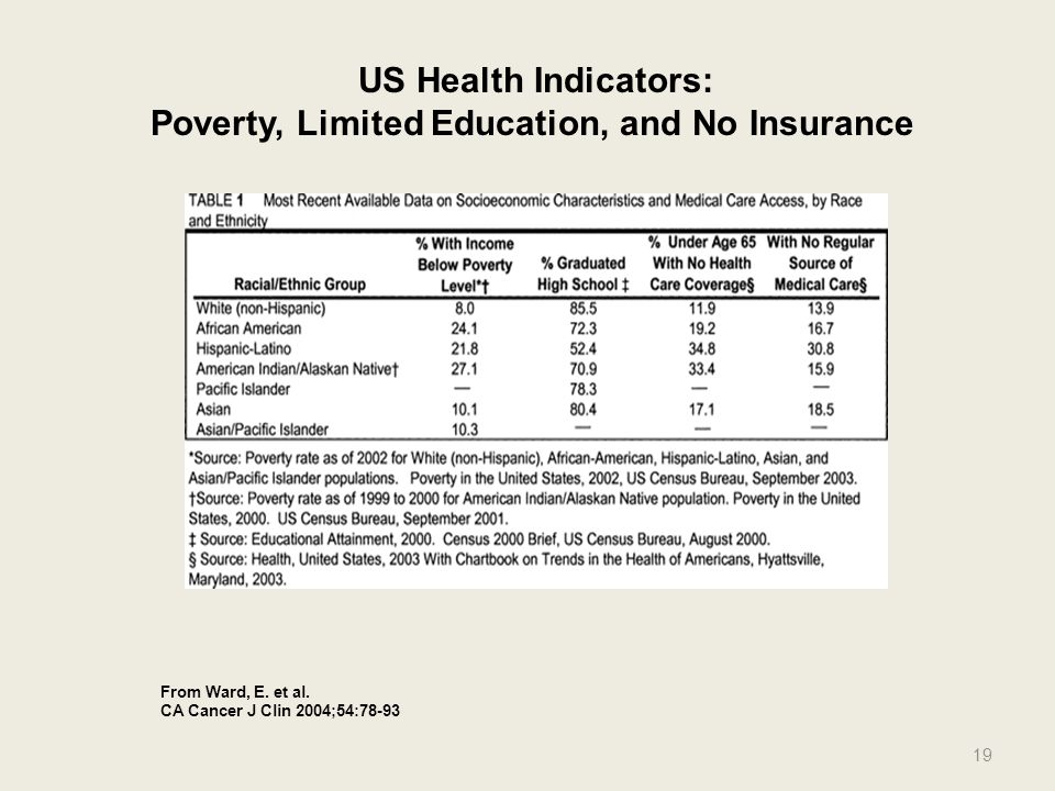 Poverty, Limited Education, and No Insurance