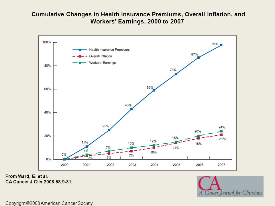 Cumulative Changes in Health Insurance Premiums, Overall Inflation, and