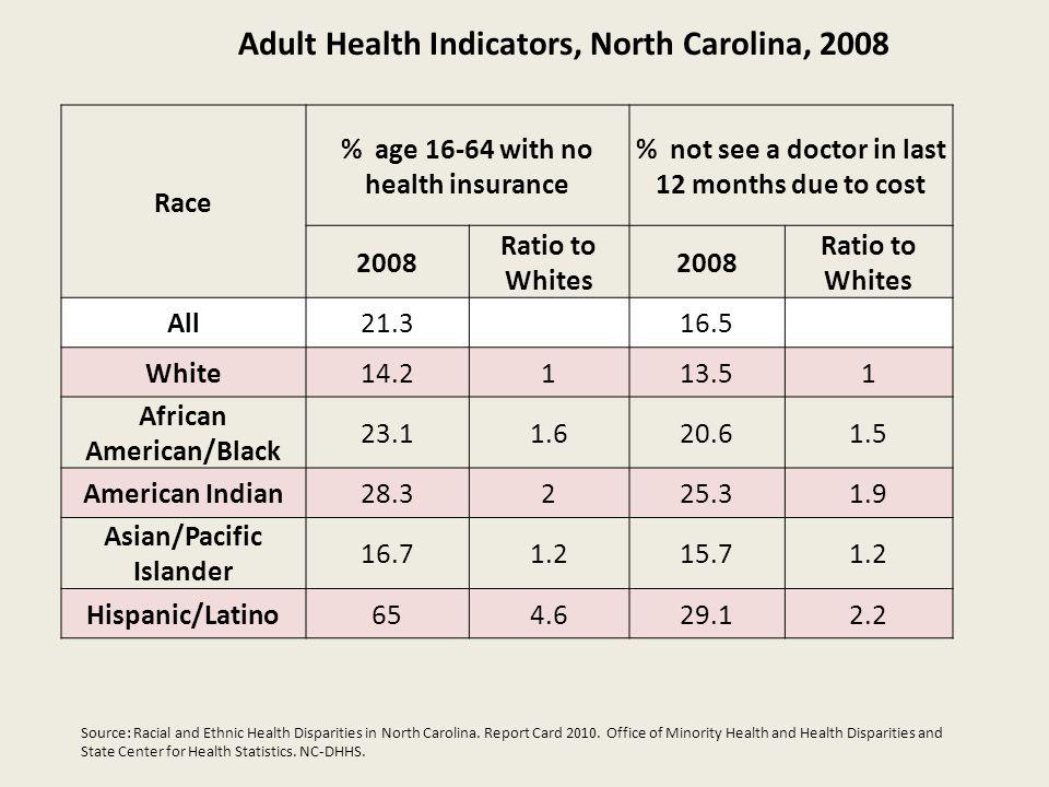 Adult Health Indicators, North Carolina, 2008