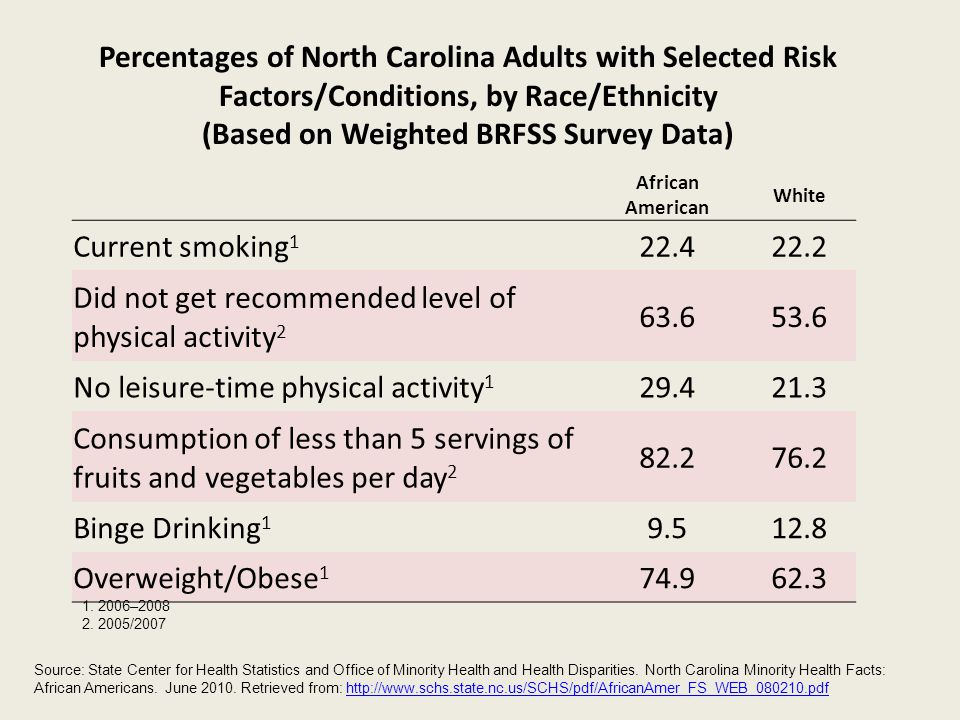 (Based on Weighted BRFSS Survey Data)