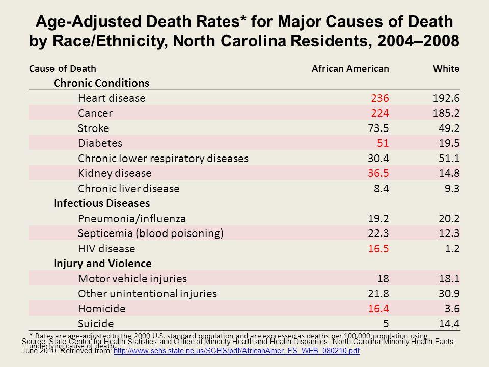 Age-Adjusted Death Rates