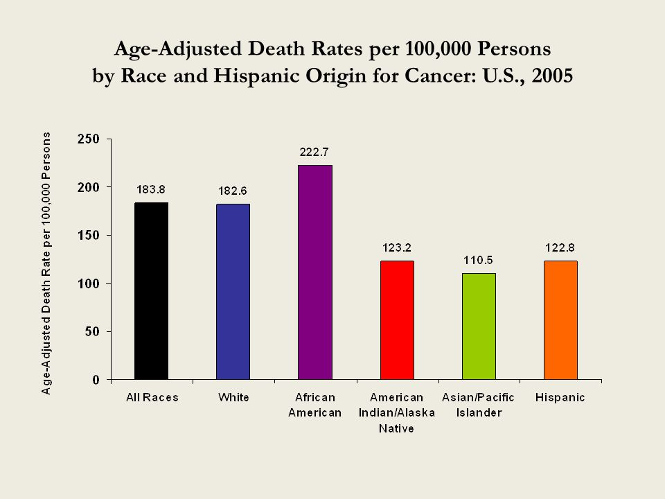 Age-Adjusted Death Rates per 100,000 Persons by Race and Hispanic Origin for Cancer: U.S., 2005