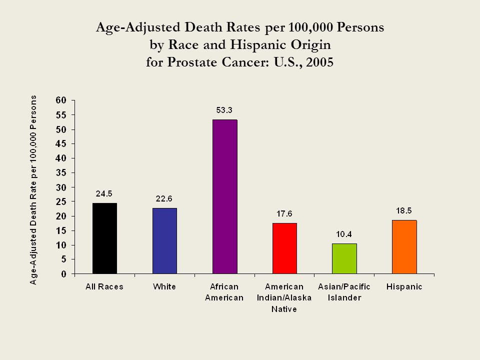 Age-Adjusted Death Rates per 100,000 Persons by Race and Hispanic Origin for Prostate Cancer: U.S., 2005