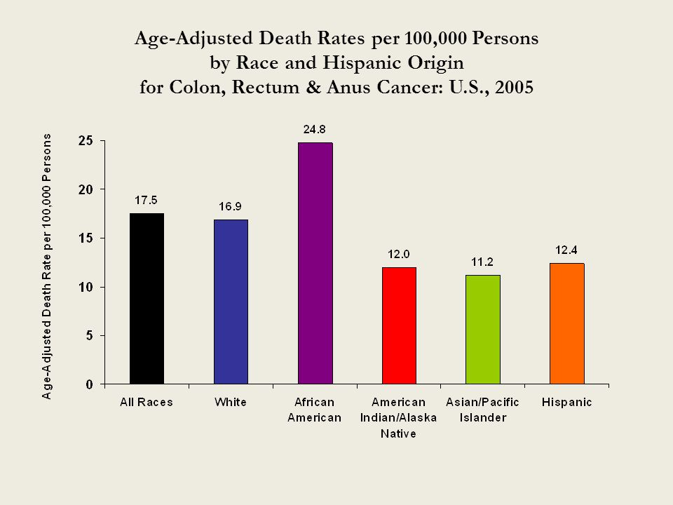 Age-Adjusted Death Rates per 100,000 Persons by Race and Hispanic Origin for Colon, Rectum & Anus Cancer: U.S., 2005