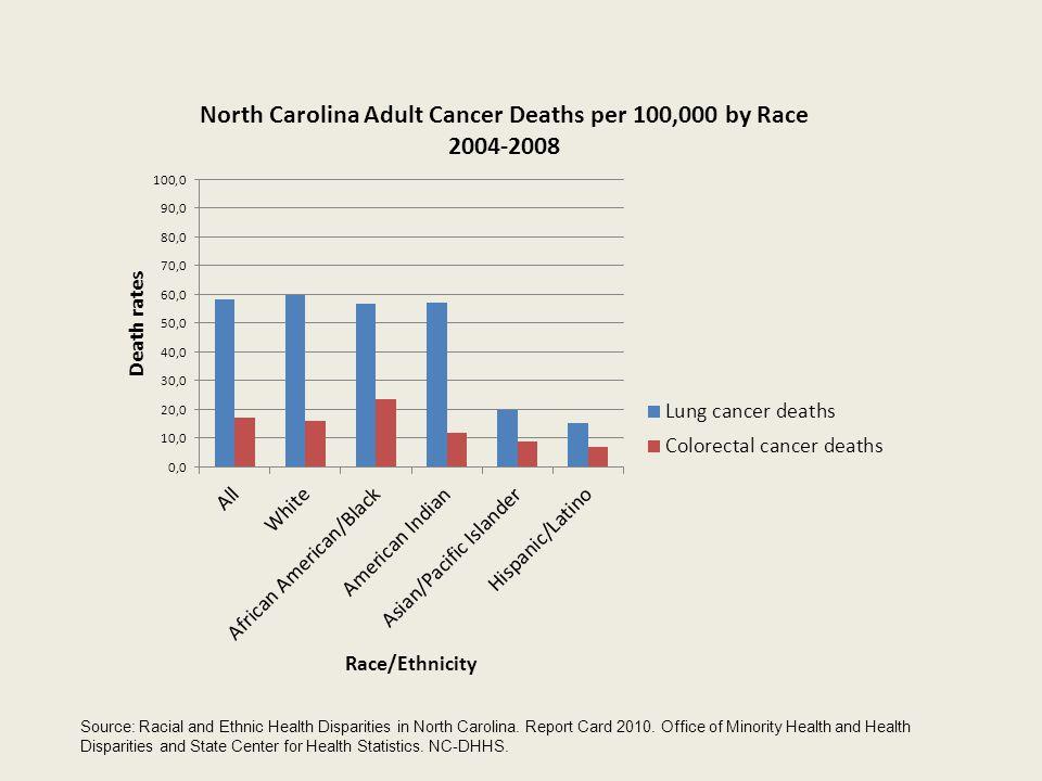 Source: Racial and Ethnic Health Disparities in North Carolina
