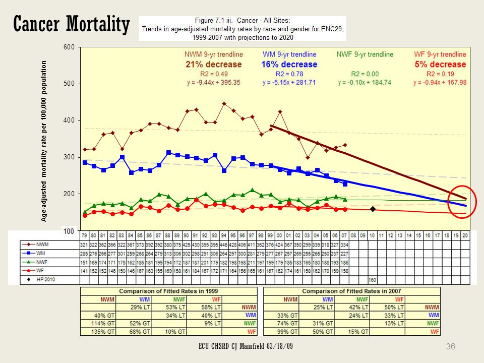 Cancer Mortality