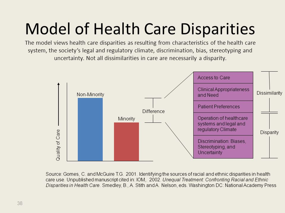 Model of Health Care Disparities The model views health care disparities as resulting from characteristics of the health care system, the society's legal and regulatory climate, discrimination, bias, stereotyping and uncertainty. Not all dissimilarities in care are necessarily a disparity.