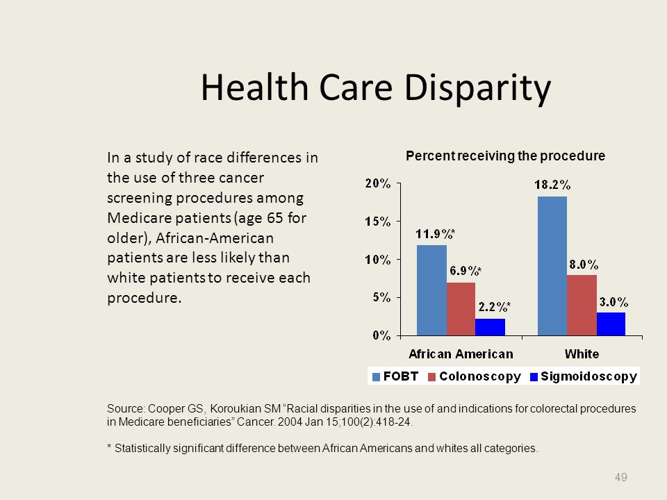Percent receiving the procedure