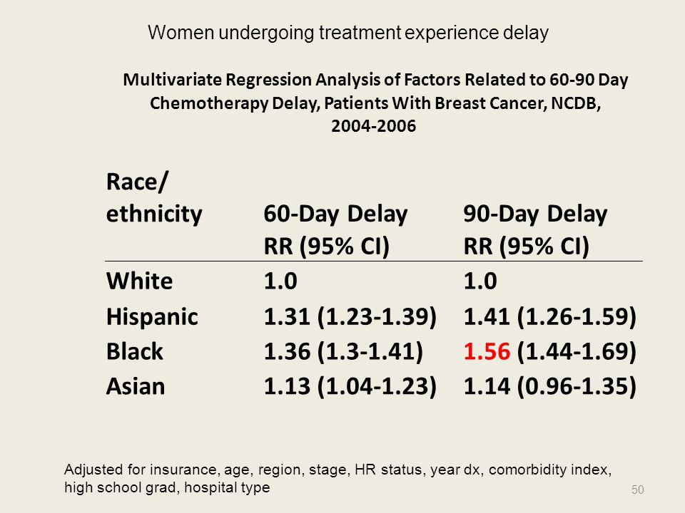 Race/ ethnicity 60-Day Delay 90-Day Delay RR (95% CI) White 1.0