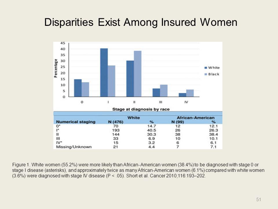 Disparities Exist Among Insured Women