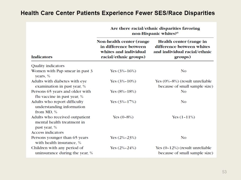 Health Care Center Patients Experience Fewer SES/Race Disparities