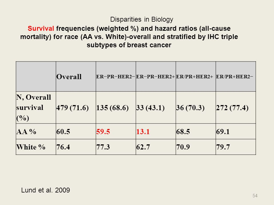 subtypes of breast cancer