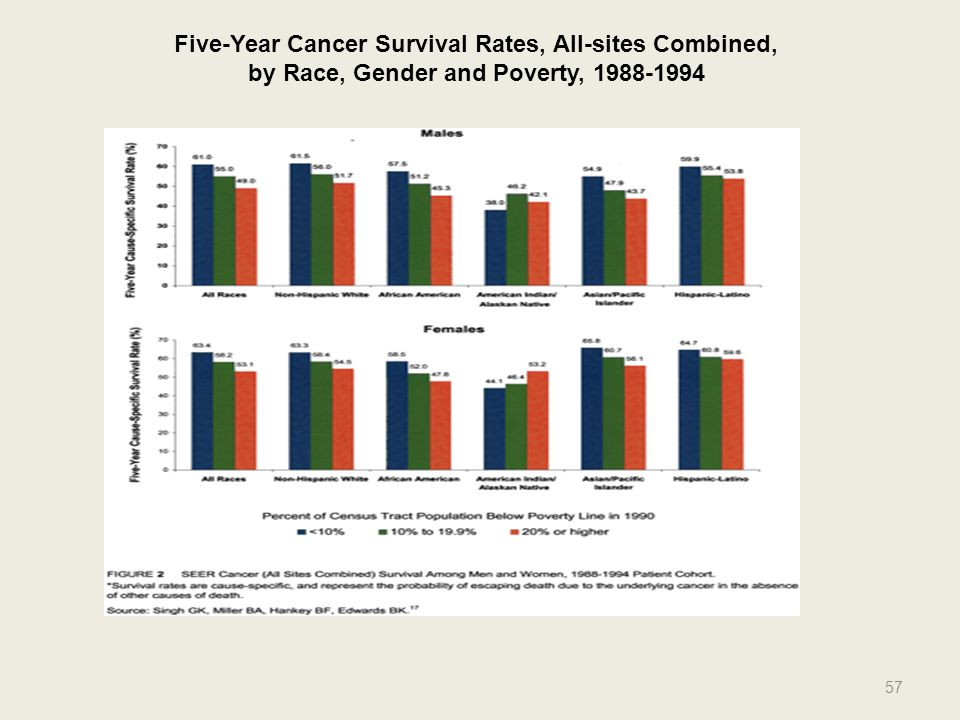 Five-Year Cancer Survival Rates, All-sites Combined,