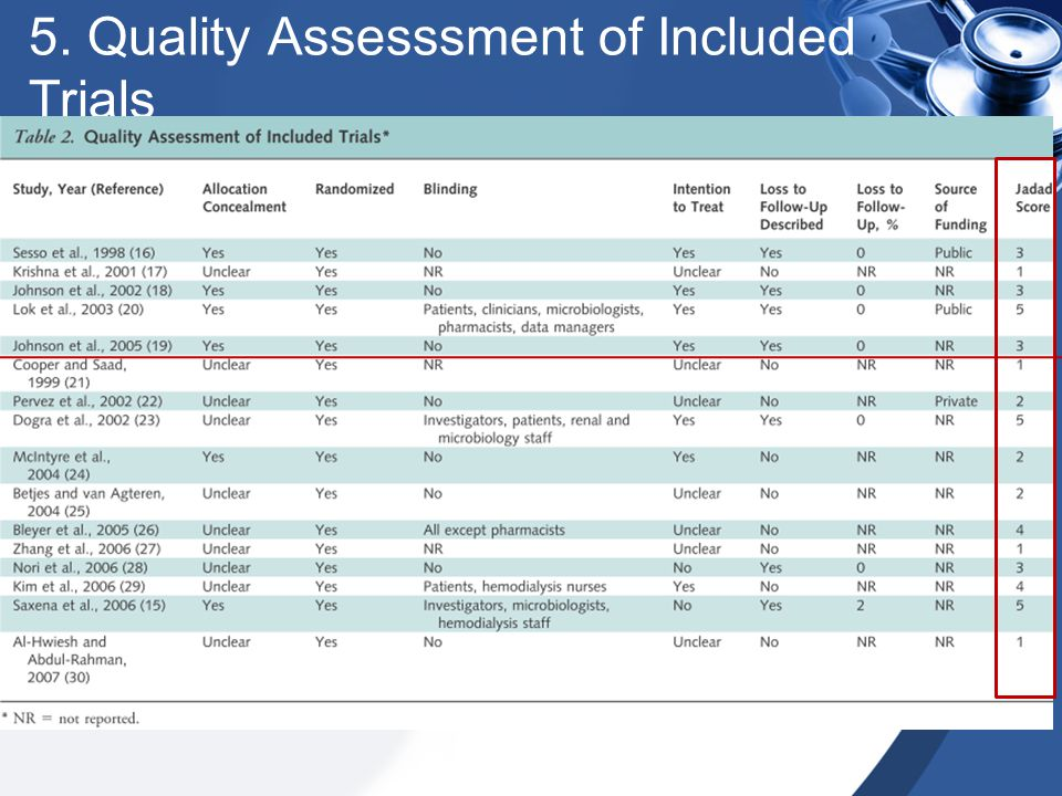 5. Quality Assesssment of Included Trials