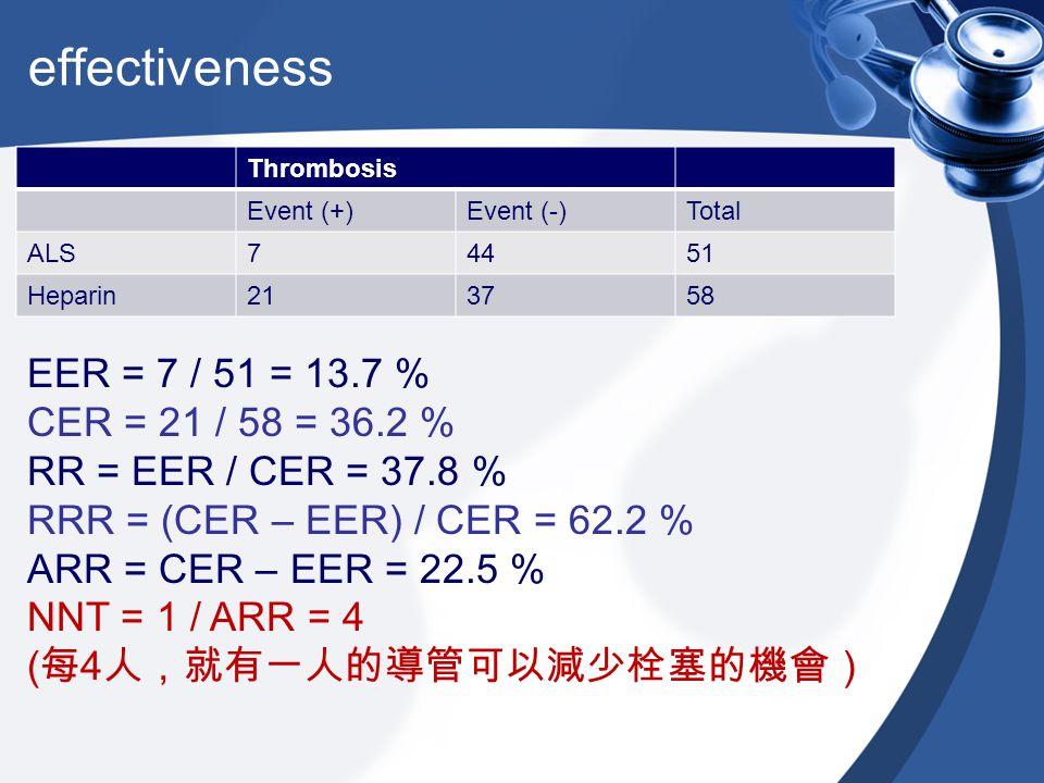 effectiveness EER = 7 / 51 = 13.7 % CER = 21 / 58 = 36.2 %