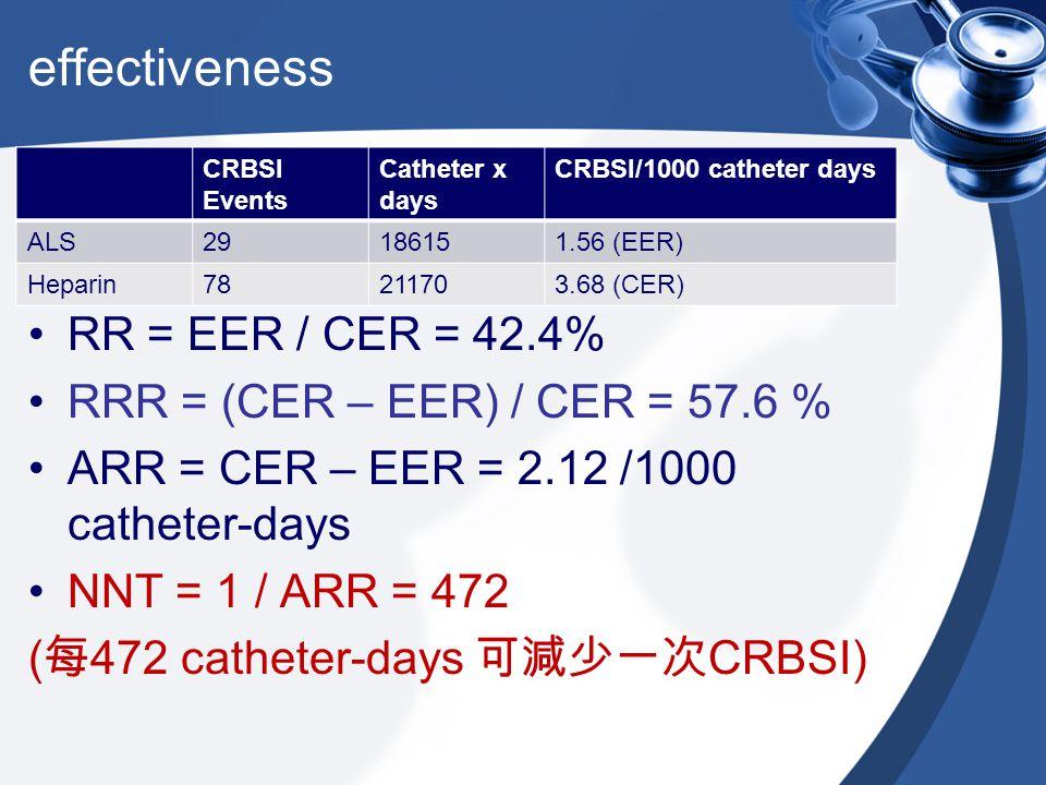 effectiveness RR = EER / CER = 42.4% RRR = (CER – EER) / CER = 57.6 %