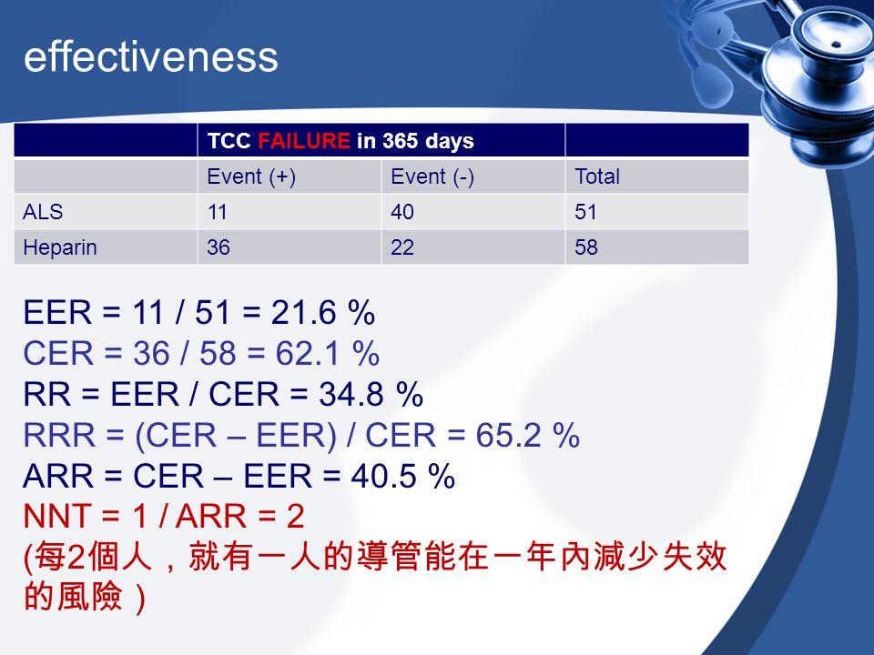 effectiveness EER = 11 / 51 = 21.6 % CER = 36 / 58 = 62.1 %