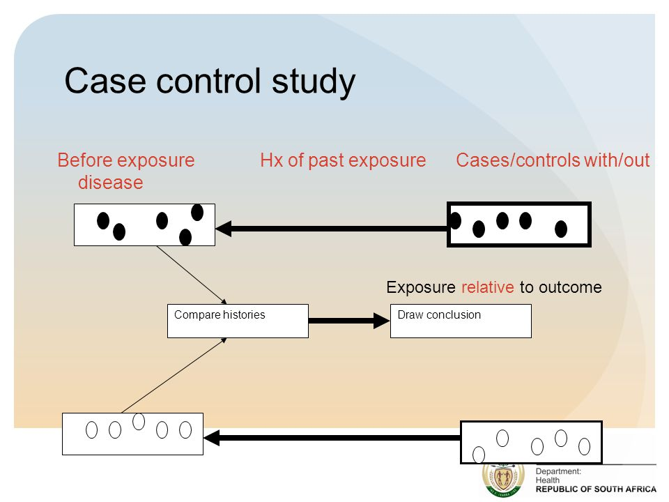 Case control study Before exposure Hx of past exposure Cases/controls with/out disease.