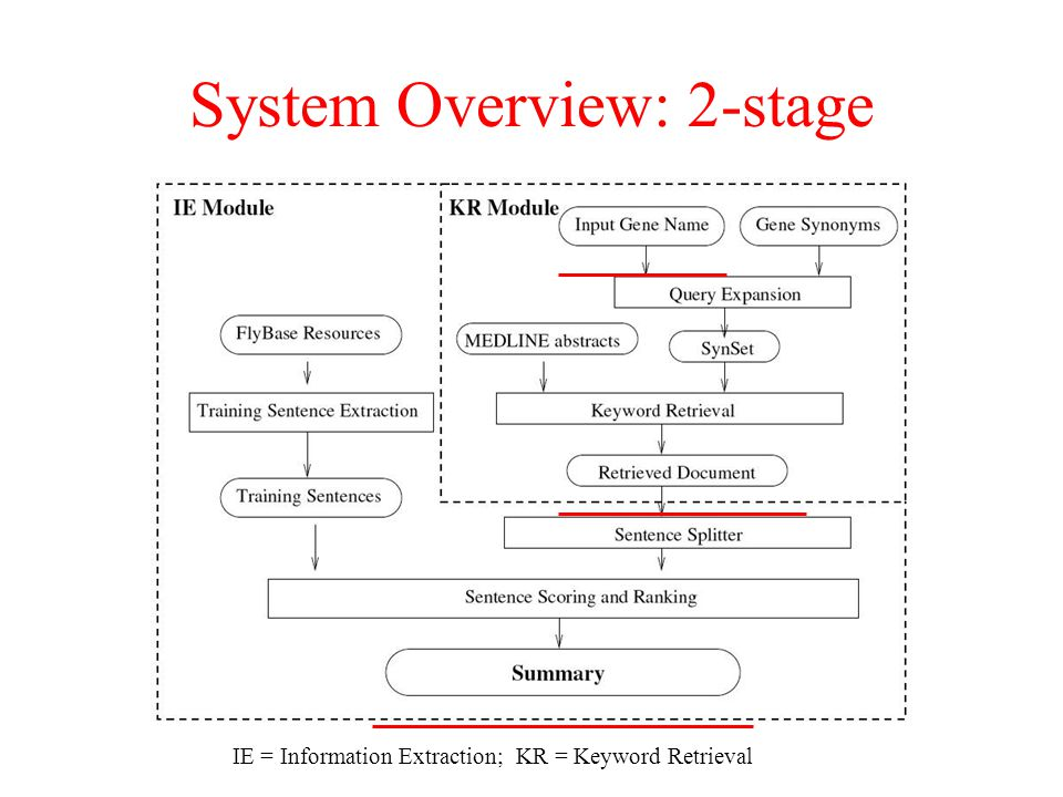 System Overview: 2-stage