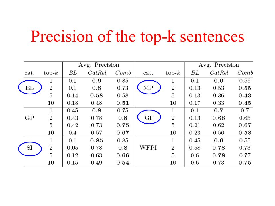Precision of the top-k sentences