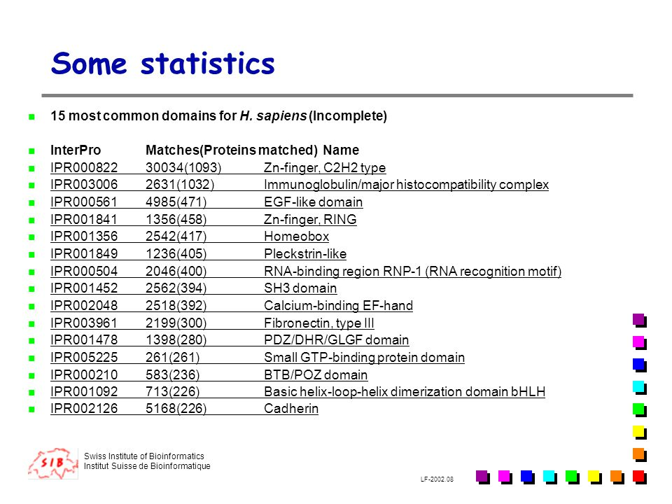 Some statistics 15 most common domains for H. sapiens (Incomplete)