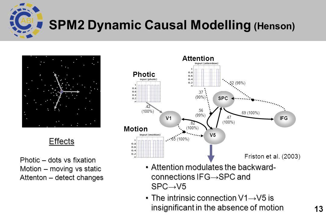 SPM2 Dynamic Causal Modelling (Henson)