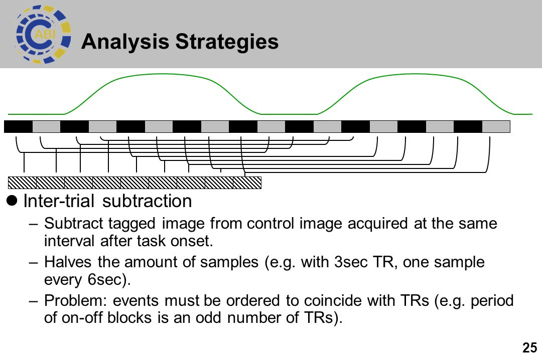 Analysis Strategies Inter-trial subtraction