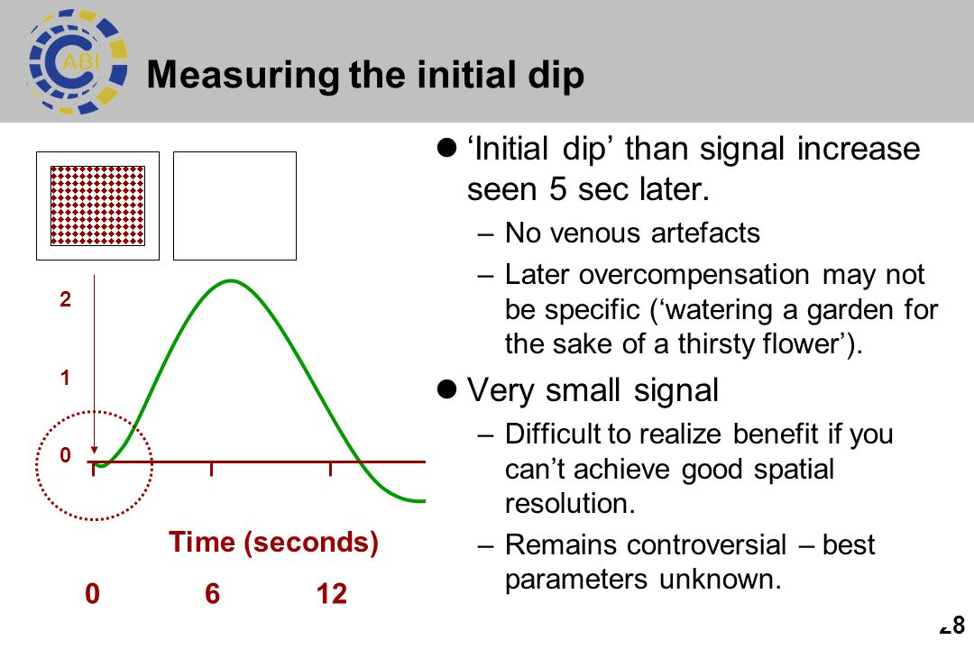 Measuring the initial dip