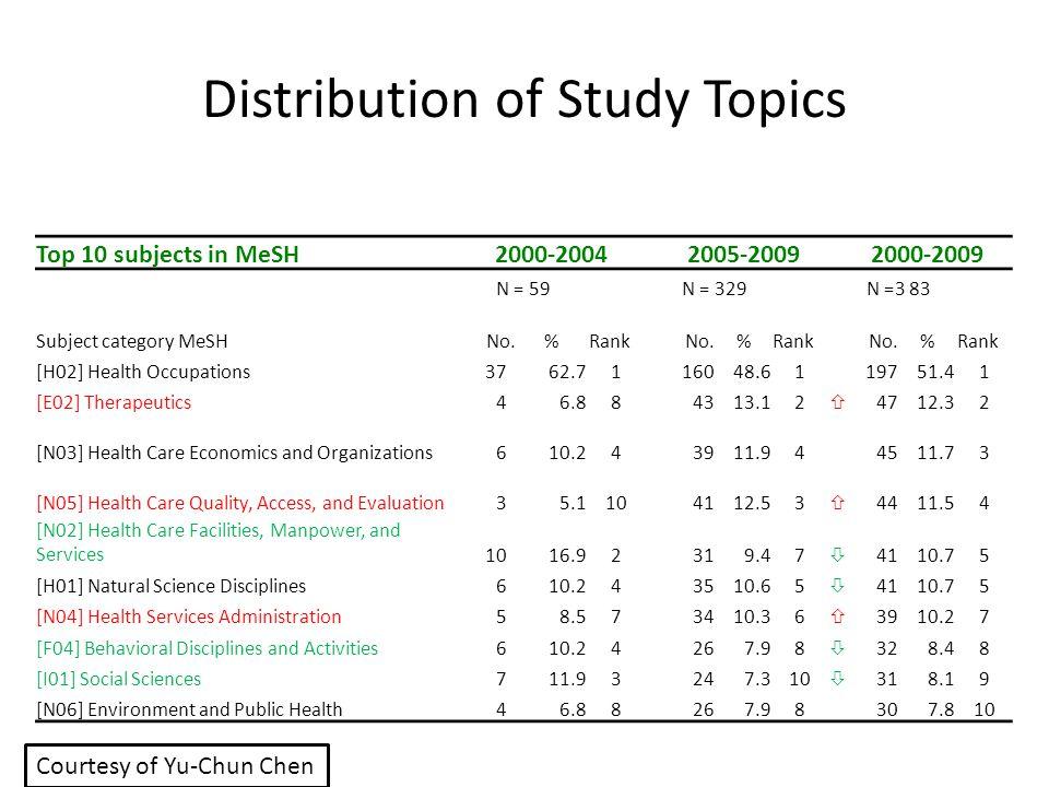 Distribution of Study Topics