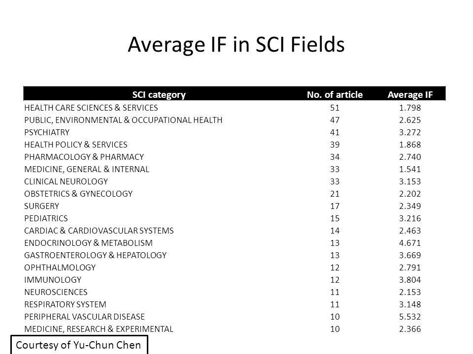 Average IF in SCI Fields