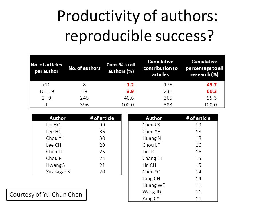 Productivity of authors: reproducible success