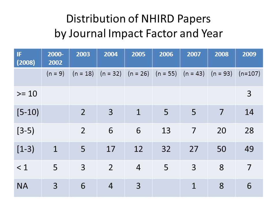 Distribution of NHIRD Papers by Journal Impact Factor and Year