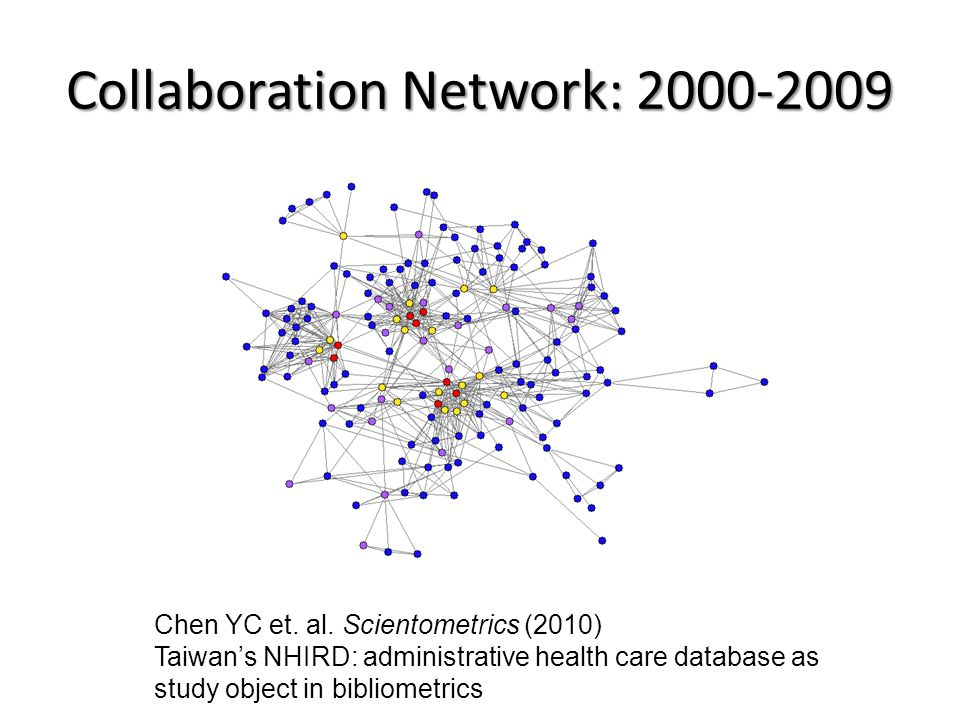 Collaboration Network: 2000-2009