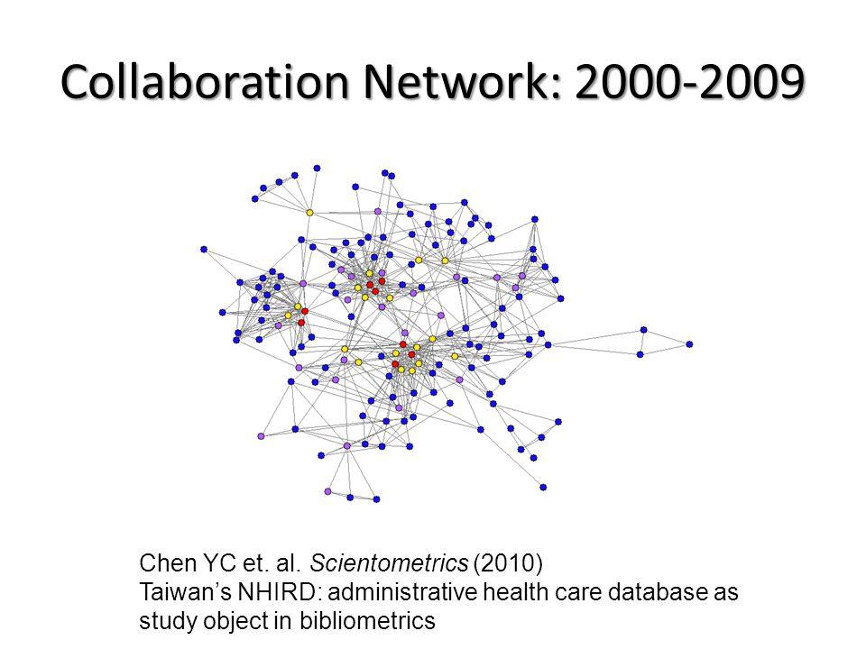 Collaboration Network: 2000-2009