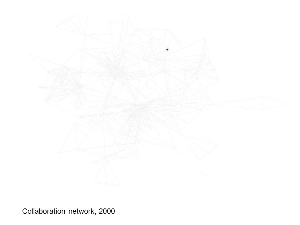 Collaboration network: 2000