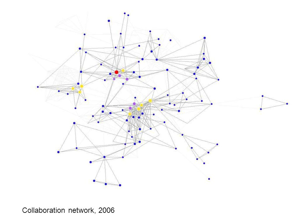 Collaboration network: 2006