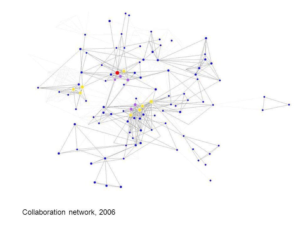 Collaboration network: 2006