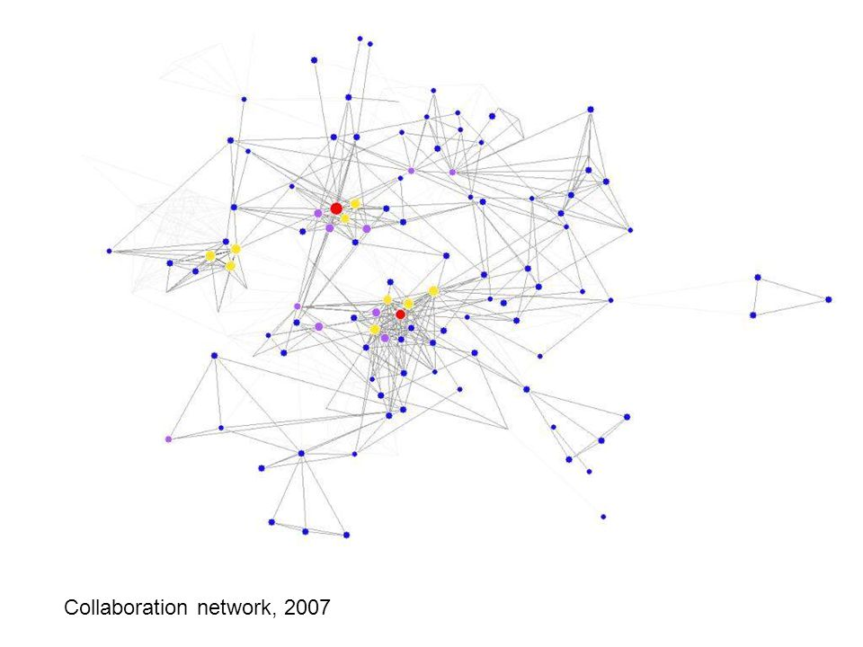 Collaboration network: 2007