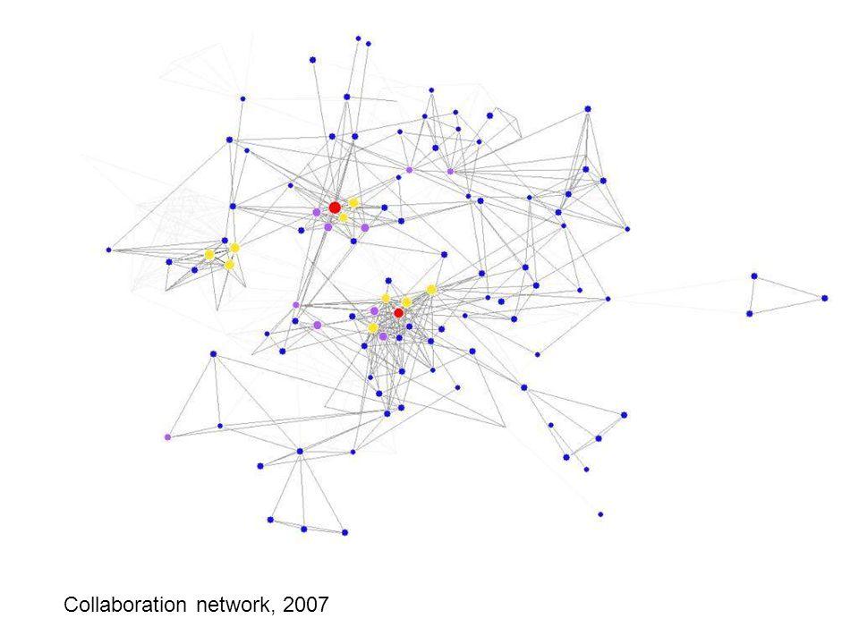 Collaboration network: 2007