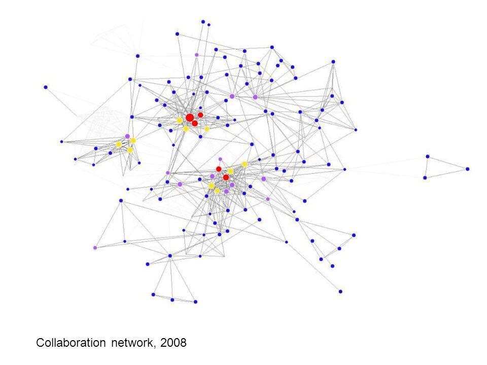 Collaboration network: 2008