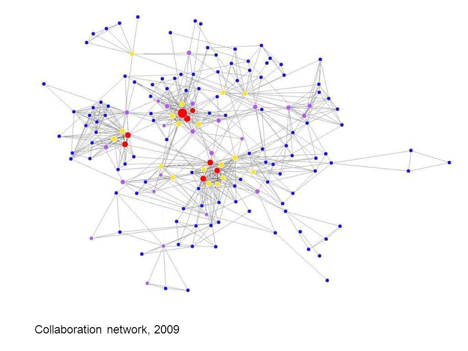 Collaboration network: 2009