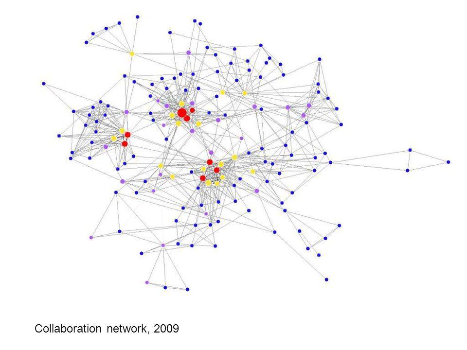 Collaboration network: 2009