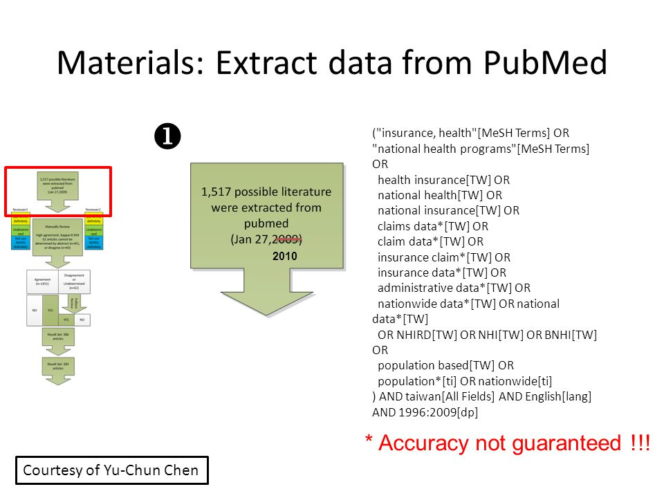 Materials: Extract data from PubMed
