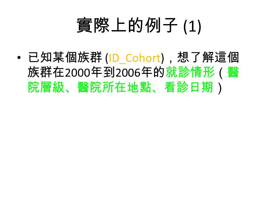 實際上的例子 (1) 已知某個族群 (ID_Cohort),想了解這個族群在2000年到2006年的就診情形(醫院層級、醫院所在地點、看診日期)