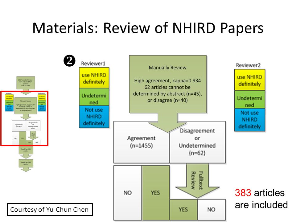 Materials: Review of NHIRD Papers