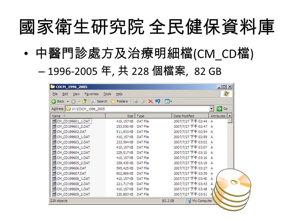 國家衛生研究院 全民健保資料庫 中醫門診處方及治療明細檔(CM_CD檔) 1996-2005 年, 共 228 個檔案, 82 GB