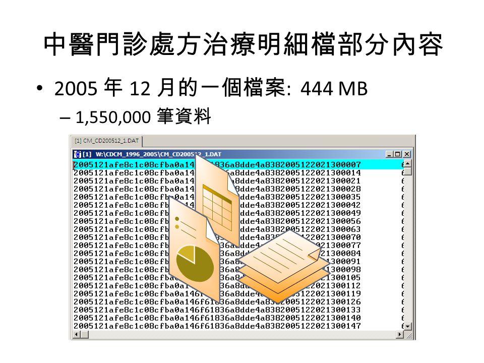 中醫門診處方治療明細檔部分內容 2005 年 12 月的一個檔案: 444 MB 1,550,000 筆資料