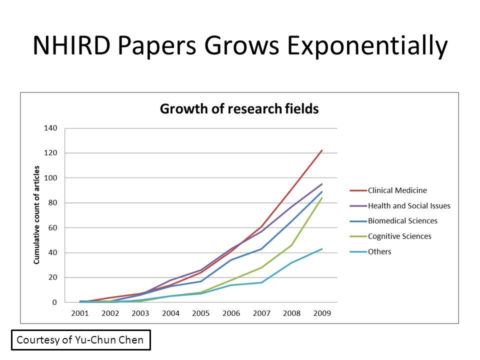 NHIRD Papers Grows Exponentially