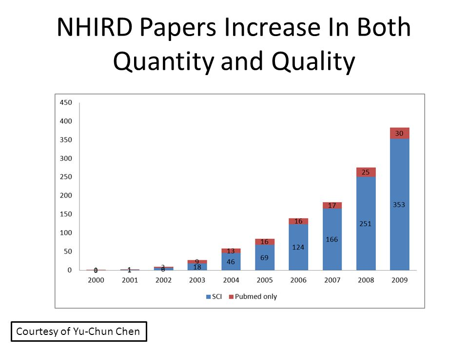 NHIRD Papers Increase In Both Quantity and Quality