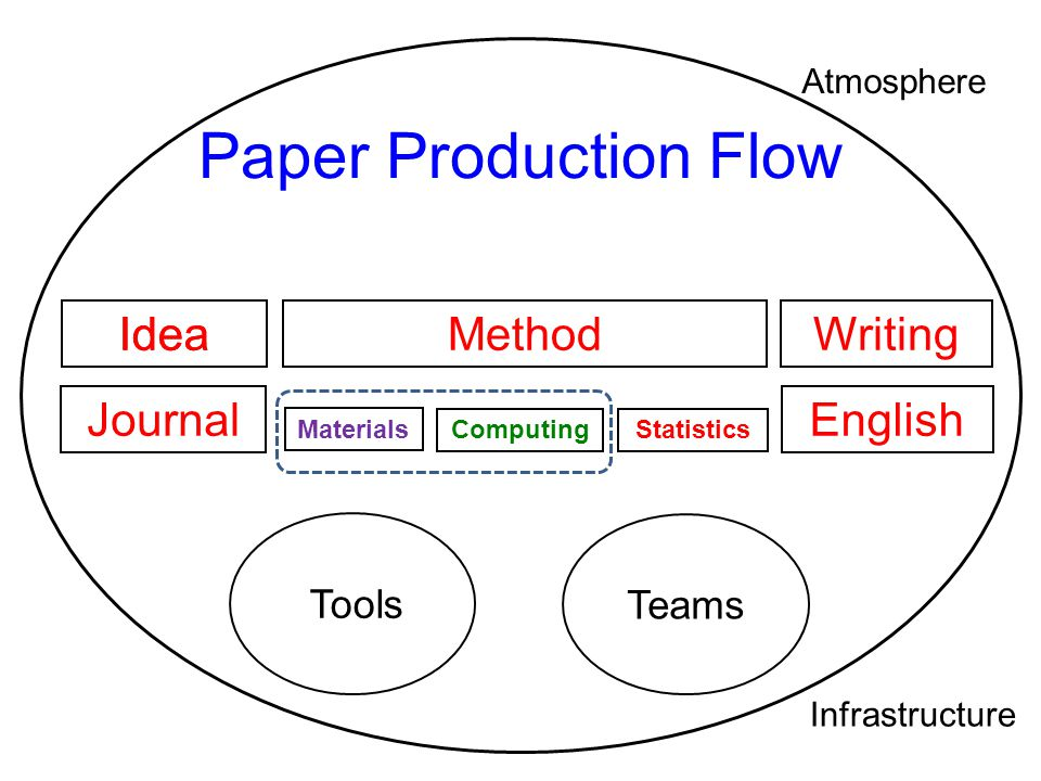 Paper Production Flow Idea Idea Method Writing Journal English Tools